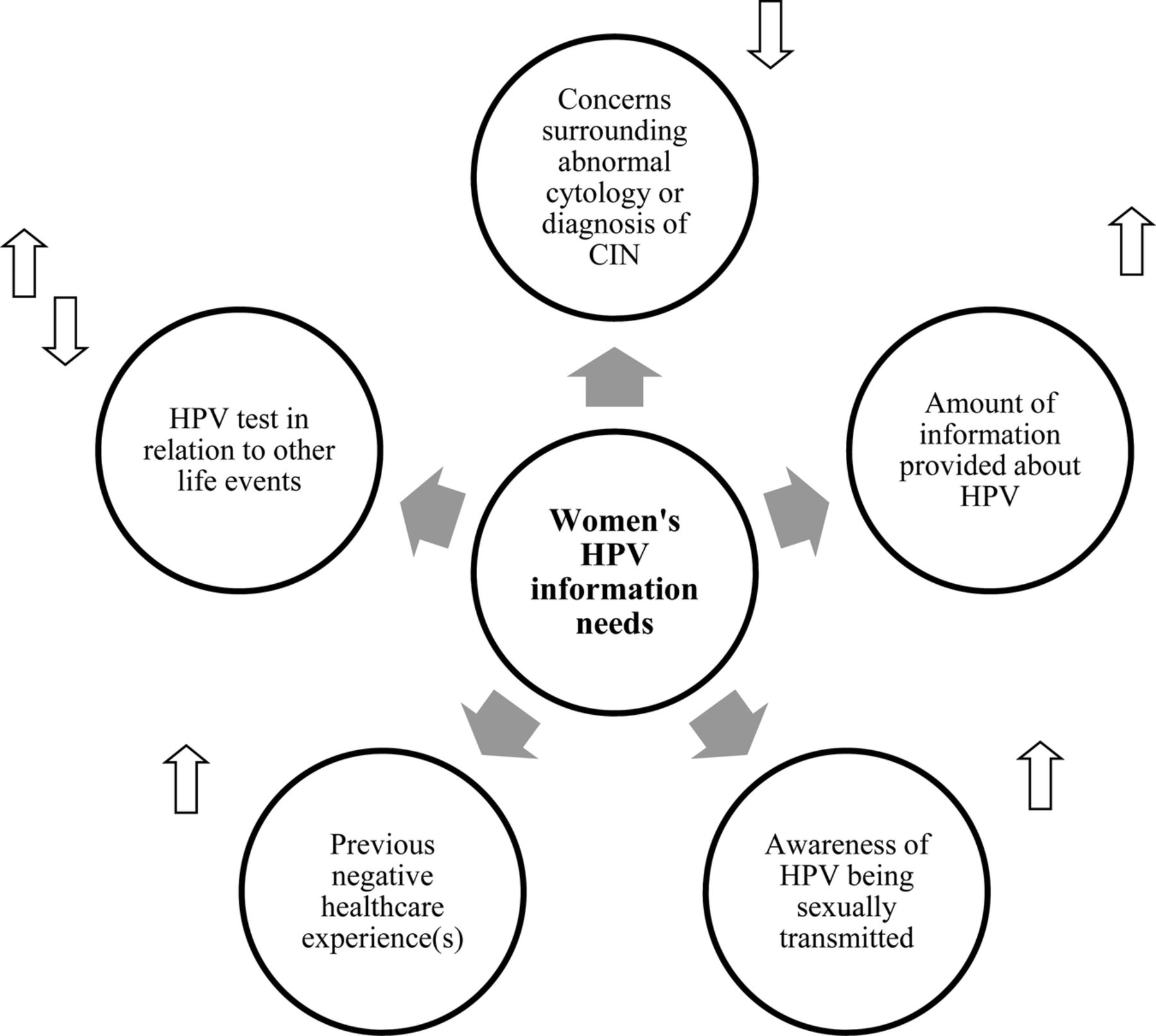 Influences on human papillomavirus (HPV)-related